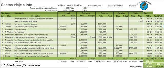 resumen detallado de gastos en Irán  tabla excel